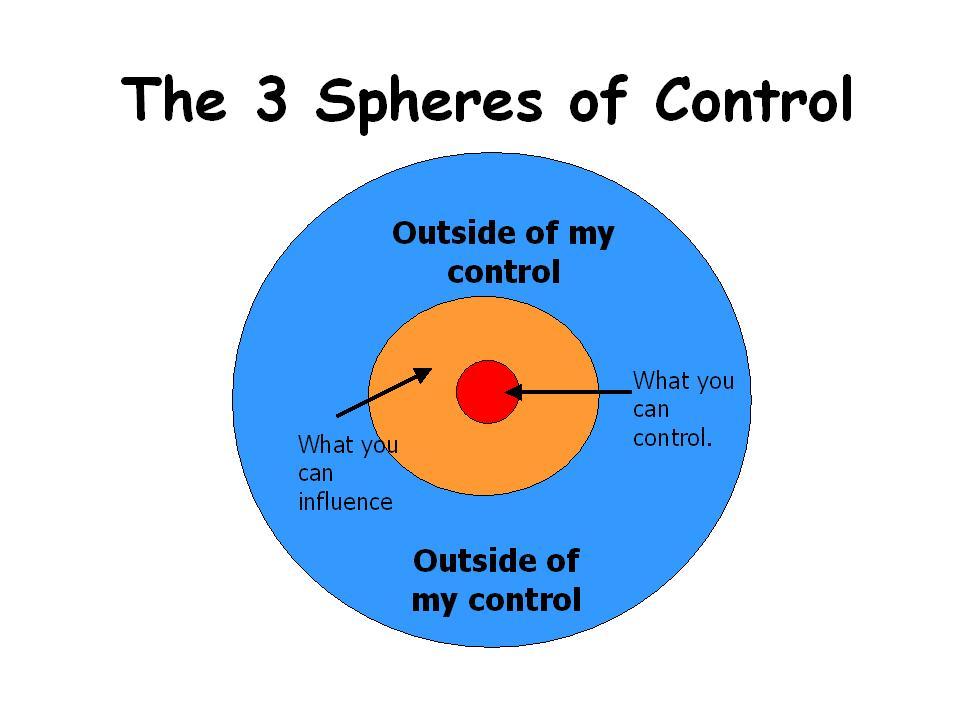 leadership: sphere of control